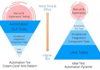 ¿En qué nivel conviene automatizar?