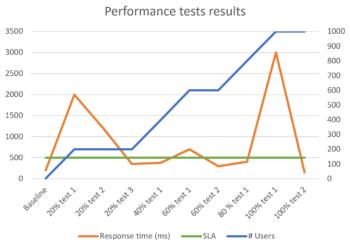 ¿Cómo armar un plan de pruebas de performance?