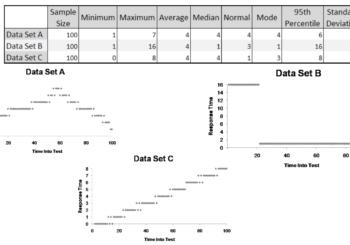 Promedio, desviación estándar y percentiles: métricas para testing de performance