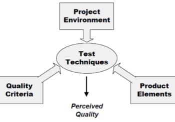 Modelos y heurísticas para estrategia de pruebas